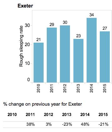 Rough sleeping - Data for Exeter
