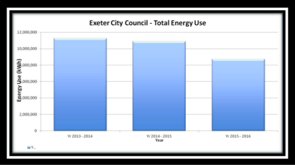 ECC - Total energy use
