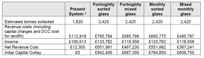Costs for kerbside glass collection [September 2011]