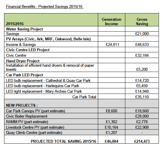 Financial Benefits - Projected Savings 2015-2016