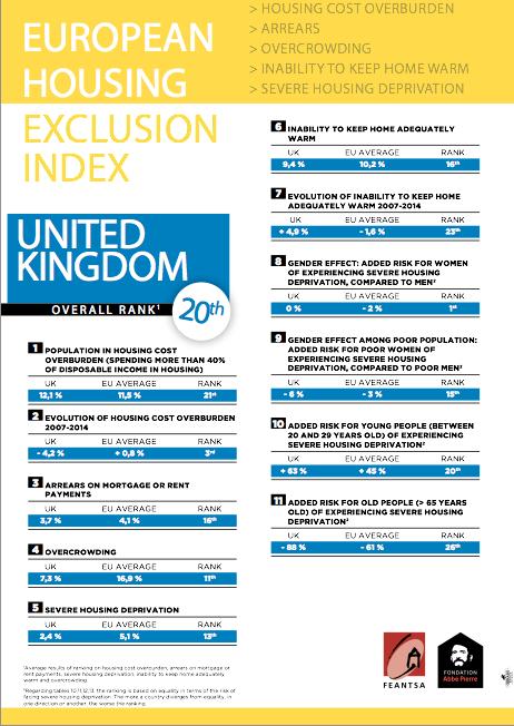 feansta-european-housing-exclusion-index