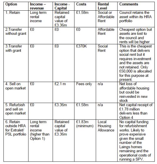 laing-easiform-options