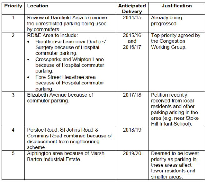 Priority of Residents Parking Schemes