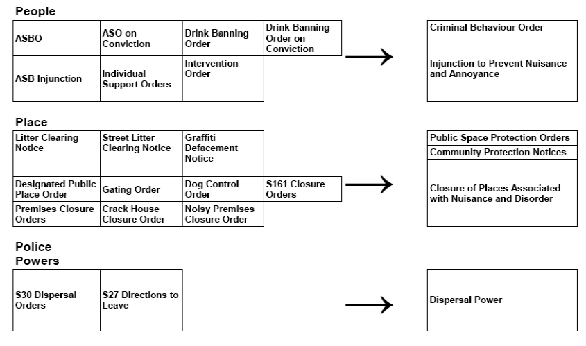 crack house closure order guidance definition